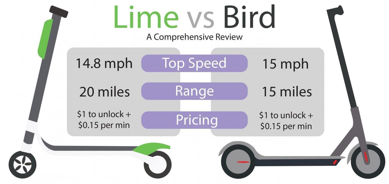scooter diagram the western hemisphere lime vs bird an e scooter review  the western hemisphere lime vs bird